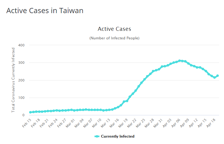 2020.04.20: 210 thousand people - Journal of Wuhan Pneumonia in Taiwan 武漢肺炎在臺灣日記
